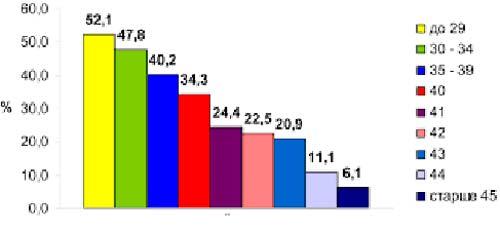 Процент зачатия по возрасту